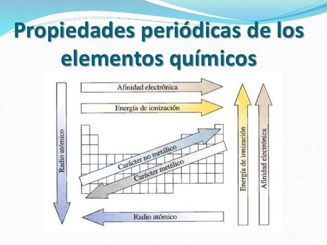 Tabla peridica de los elementos qumicos electronegatividad 14 urtaz Image collections