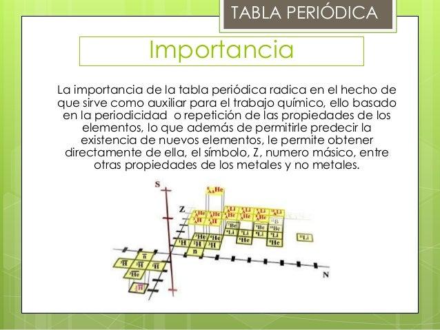 Tabla peridica tabla peridica importancia urtaz Image collections