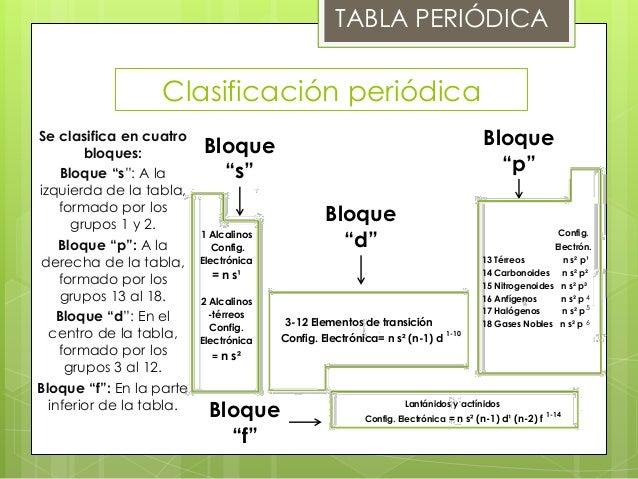 Tabla peridica tabla peridica clasificacin urtaz Gallery