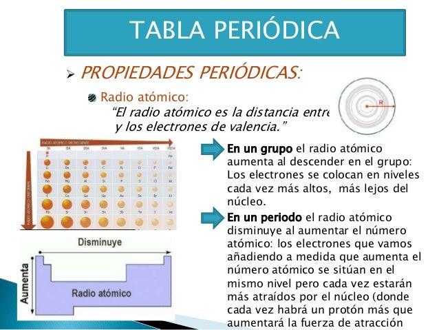 Tabla peridica tabla peridica propiedades peridicas radio atmico urtaz Choice Image