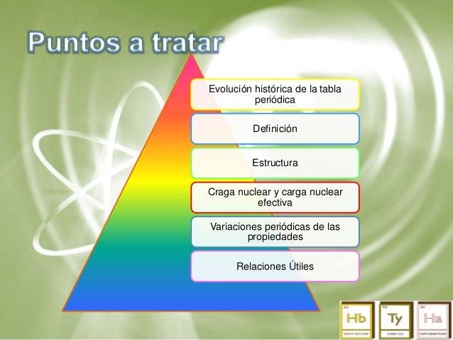 Tabla peridica julio de 2015 2 evolucin histrica de la tabla peridica definicin estructura urtaz Images