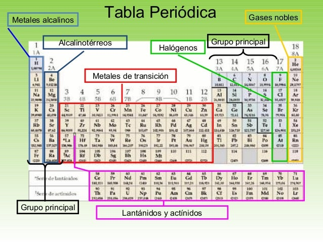 Tabla periodica en metales images periodic table and sample with tabla peridica tabla peridicametales alcalinos alcalinotrreos metales de transicin halgenos gases nobles lantnidos y actnidos grupo urtaz Images
