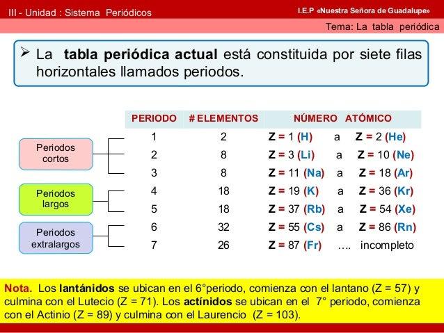 Tabla peridica 2016 periodos 9 urtaz Image collections