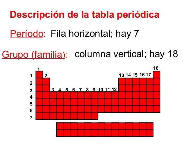 Tabla periodica de los grupos y periodos choice image periodic tabla periodica de los elementos quimicos grupos y periodos image la tabla periodica grupos periodos y urtaz Choice Image