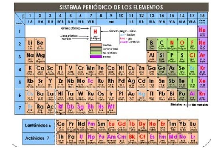 tabla periodica ypropiedades peridicas de los elementos andrea mena torres 2 - Tabla Periodica Tierras Raras