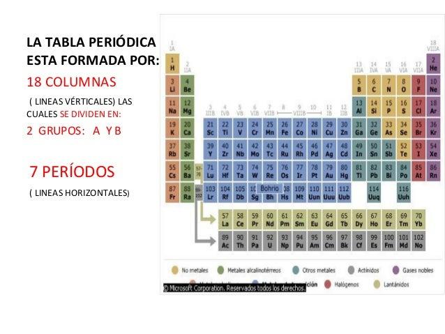 Tabla periodica grupos s p d f gallery periodic table and sample tabla peridica 1 peridica de sus nmeros atmicos 9 la tabla flavorsomefo gallery urtaz Gallery