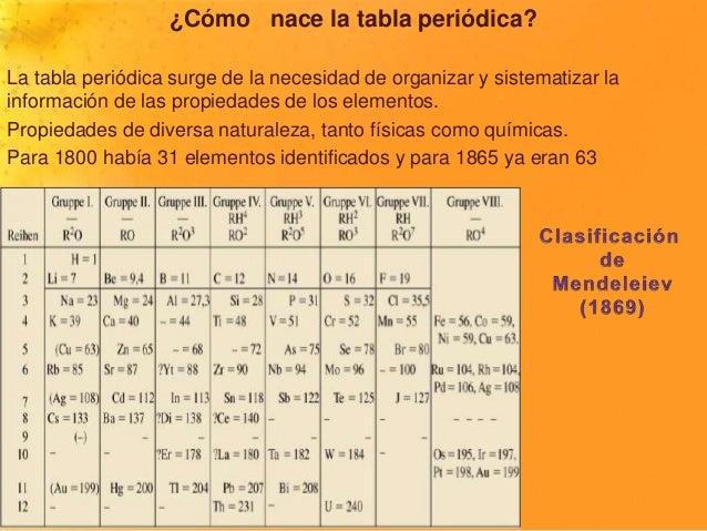 Tablaperidica02 para 1800 haba 31 elementos identificados y para 1865 ya eran 63 2 urtaz Choice Image