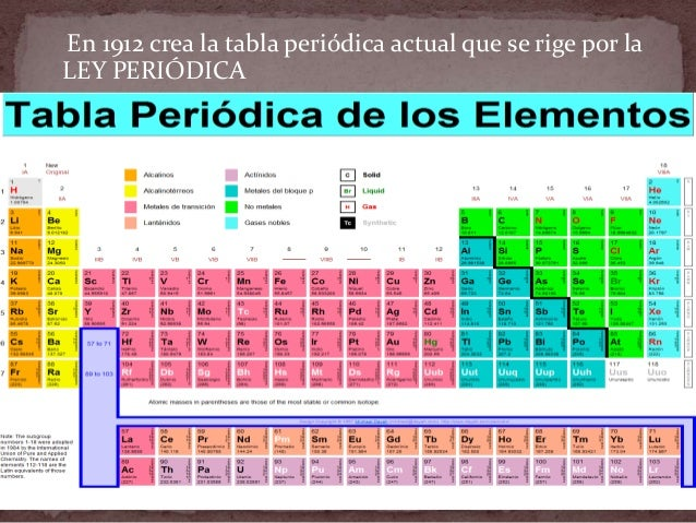 Tabla peridica 2014 peridica 12 urtaz Image collections