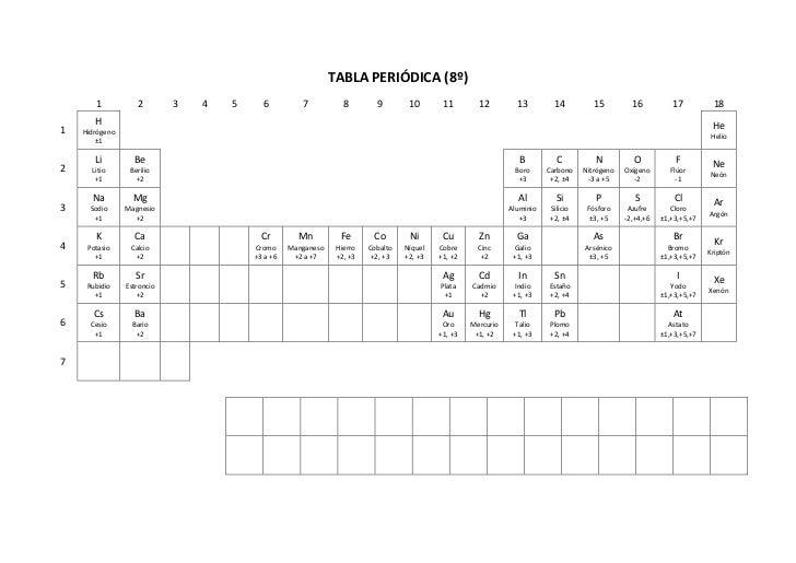 Tabla peridica 8 v1 tabla peridica 8 1 2 urtaz Images