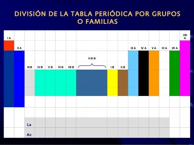 Tabla peridica actual 14 14 divisin de la tabla peridica por grupos o familias urtaz Gallery