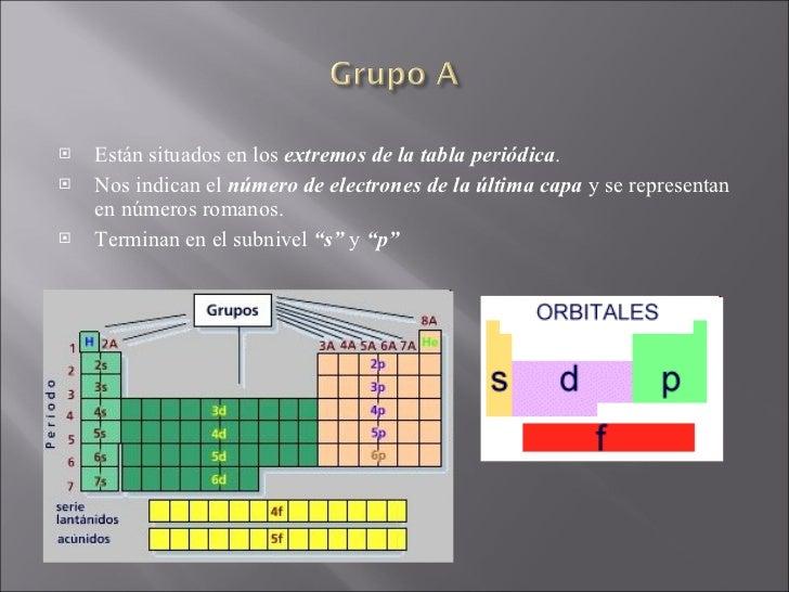Tabla peridica de los elementos 10 urtaz Choice Image