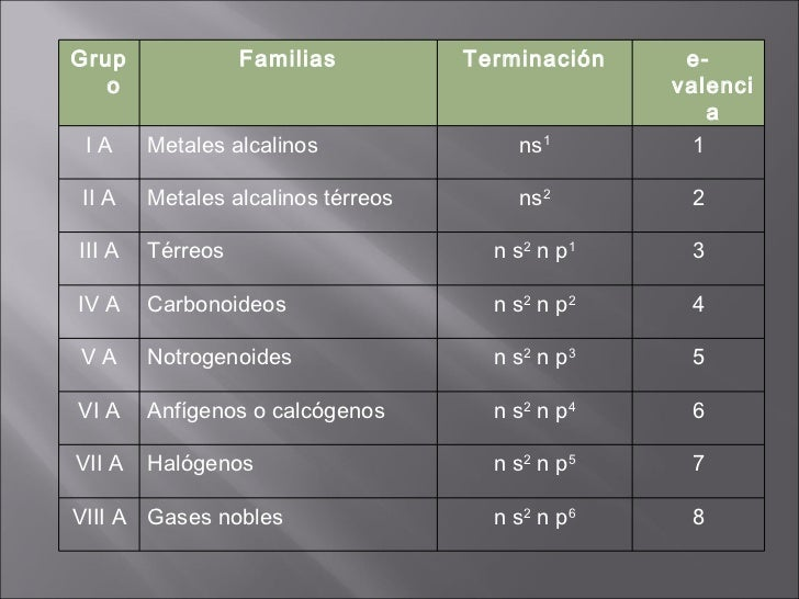 Tabla peridica de los elementos grupo familias terminacin urtaz Choice Image