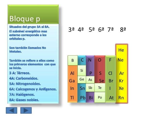 Tabla peridica de los elementos bloque urtaz Images