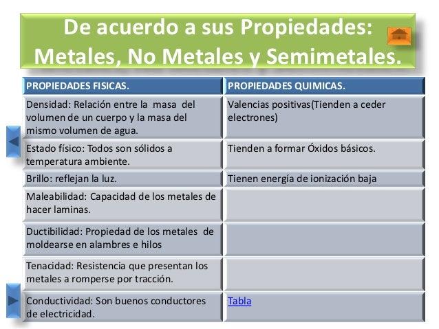 Best propiedades fisicas y quimicas de los elementos metalicos de la divisin de la tabla peridica 15 de acuerdo a sus propiedades metales urtaz Image collections