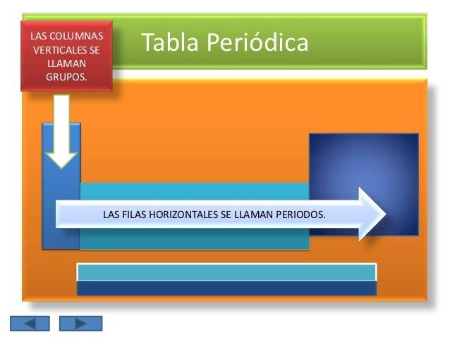 Tabla peridica de los elementos 5 las columnas verticales se tabla peridica urtaz Image collections