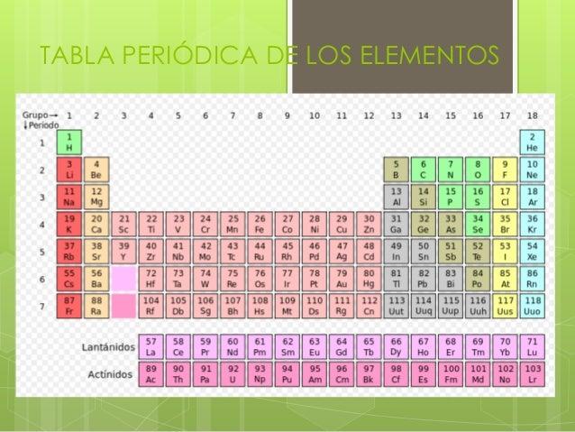 Tabla peridica de los elementos tabla peridica de los elementos urtaz Gallery