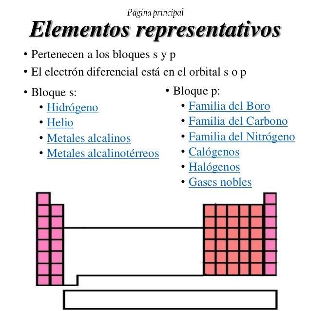 Tabla peridica de los elementos elementos representativos urtaz Images