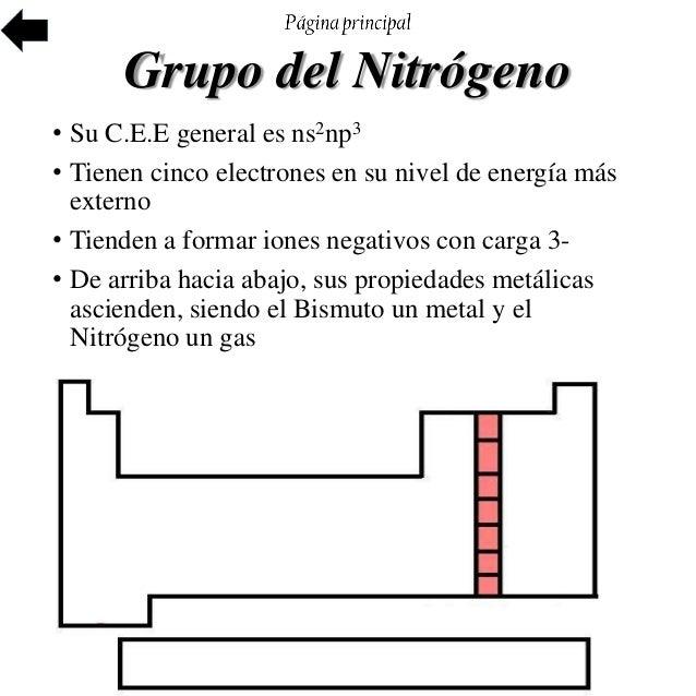 Tabla peridica de los elementos 27 grupo del nitrgeno urtaz Images