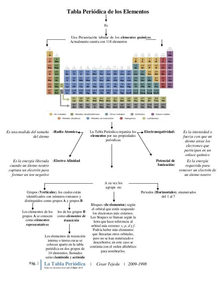 Tabla peridica de los elementos mapa conceptual tabla peridica urtaz Image collections