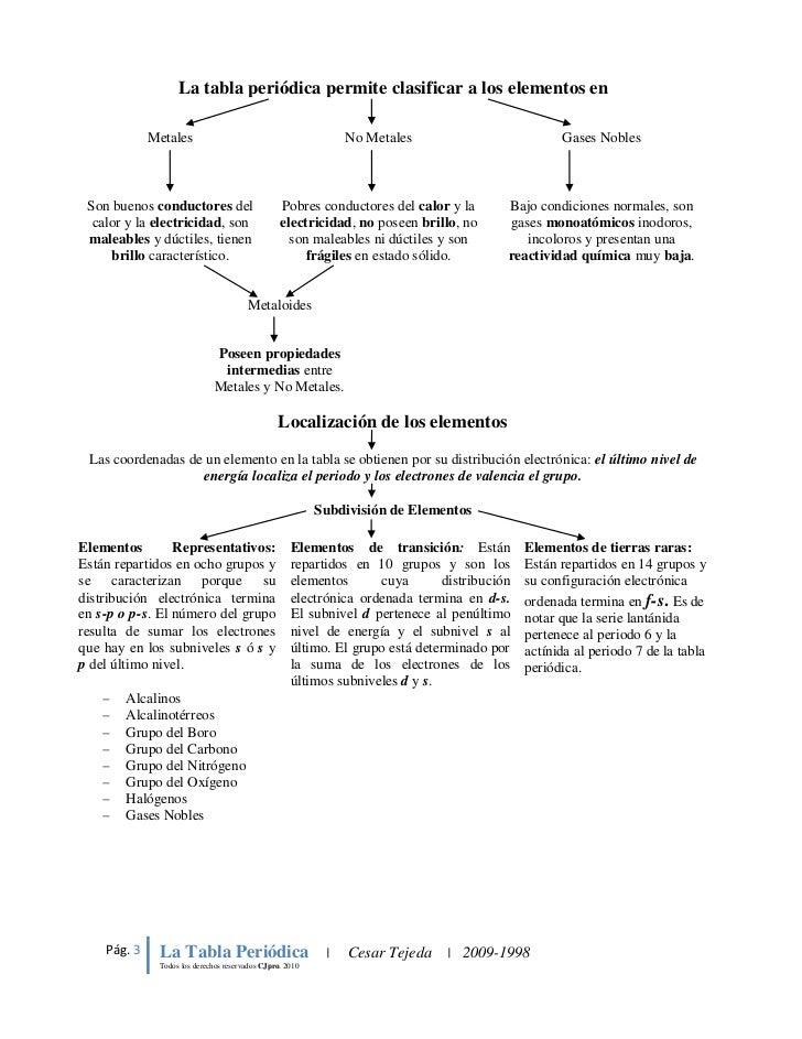 2010 3 la tabla peridica permite clasificar a los elementos - Elementos Representativos Tabla Periodica Definicion
