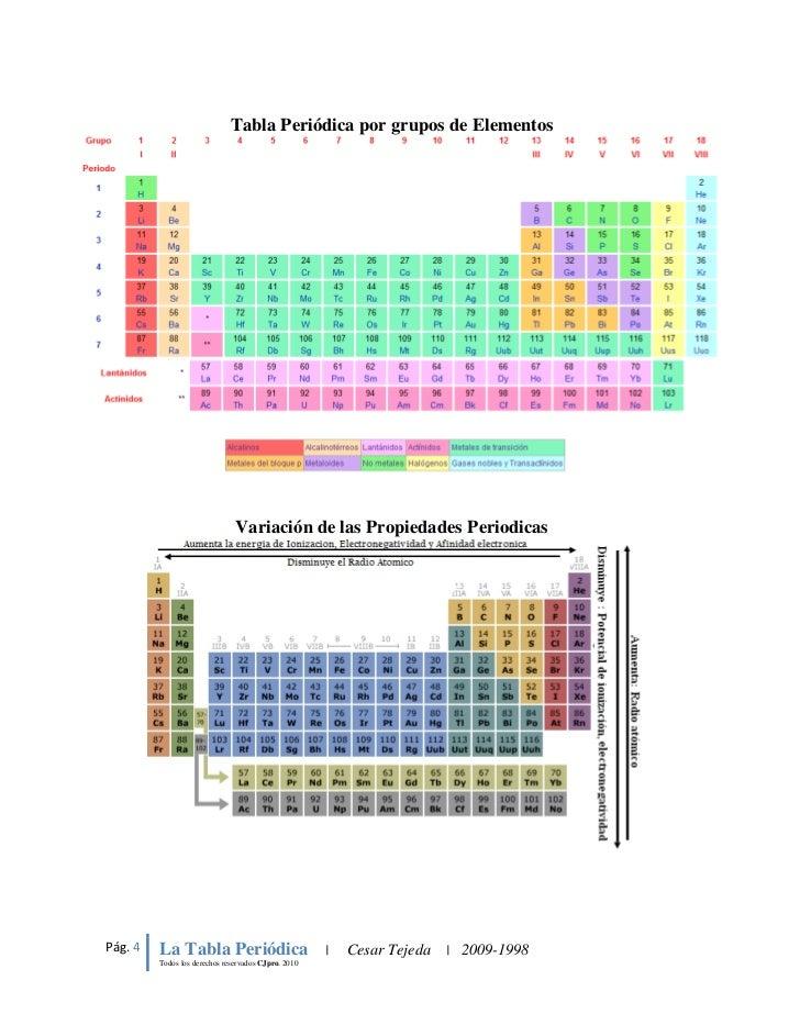 Tabla peridica de los elementos mapa conceptual tabla peridica por grupos urtaz Choice Image