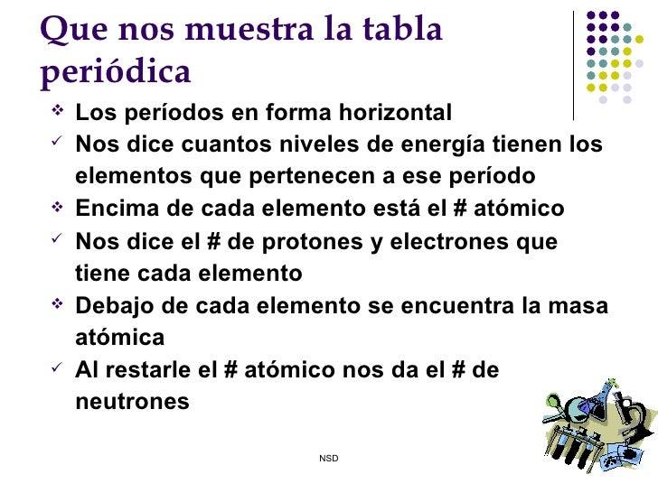 Tabla peridica de los elementos3 13 que nos urtaz Images