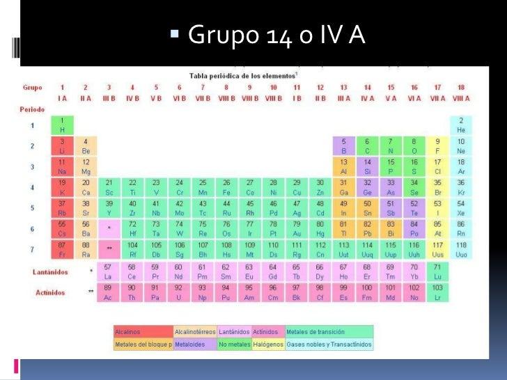 Tabla peridica grupo 14 carbonoideos urtaz Images
