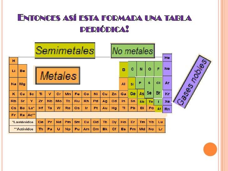 Tabla peridica de los elementos qumicos por isabel yaucn entonces as esta formada una tabla peridica urtaz Choice Image