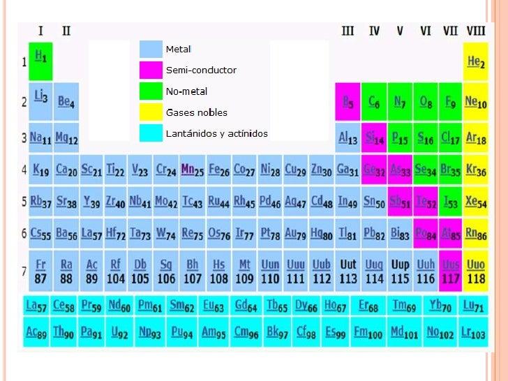 Tabla peridica de los elementos qumicos por isabel yaucn br a lo largo del siglo xix aument espectacularmente el nmero de los elementos qumicos conocidos se comprob adems que entre algunos elementos urtaz Image collections
