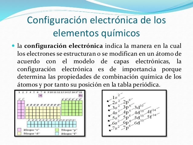 Tabla peridica de los elementos qumicos configuracin electrnica de los elementos qumicos urtaz Images