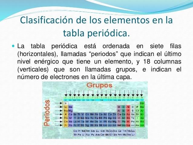 Tabla peridica de los elementos qumicos 9 clasificacin de los elementos en la tabla peridica urtaz Gallery