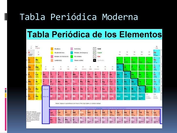 Tabla periodica moderna de los elementos quimicos images periodic tabla peridica de los elementos y propiedades periodicas tabla peridica moderna flavorsomefo images urtaz Gallery