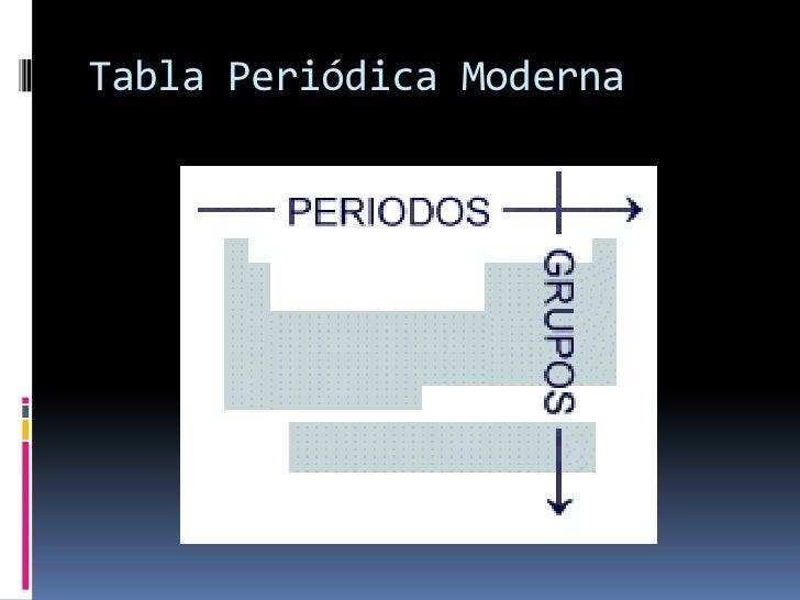 Tabla peridica de los elementos y propiedades periodicas tabla peridica moderna urtaz Gallery