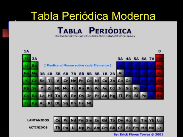 Tabla peridica moderna 2006 tabla peridica moderna urtaz Image collections