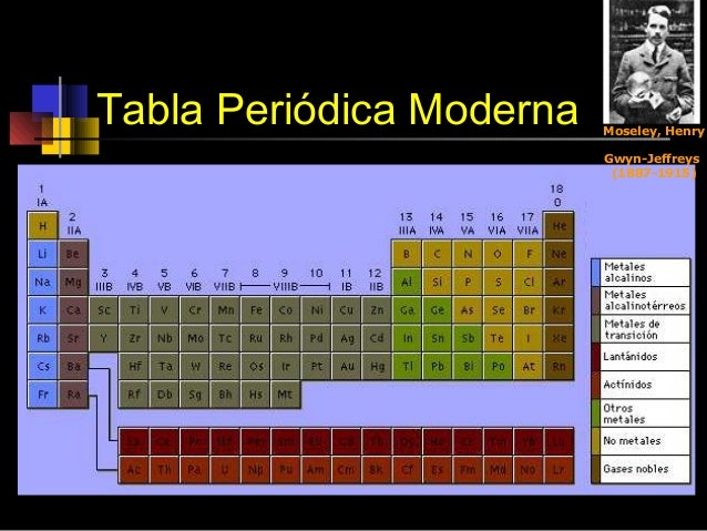 Tabla periodica moderna image collections periodic table and tabla peridica moderna 2006 tabla peridica moderna flavorsomefo image collections urtaz Gallery