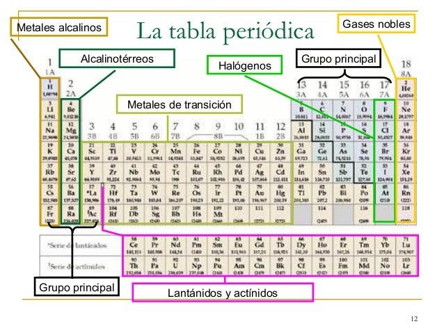 Elementos de transicion de la tabla periodica grupo b urtaz Gallery
