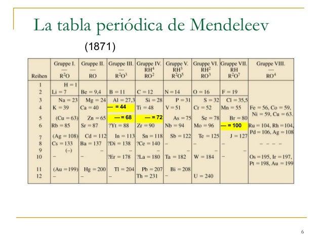 Qumica es vida breve historia de la tabla peridica 6 la tabla peridica de mendeleev 1871 44 72 urtaz Image collections