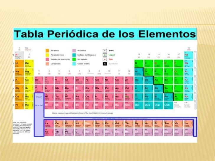 Tabla peridica y enlace qumico tabla peridicabr la diapositiva anterior muestra la tabla peridica en la que los elementos qumicos estn ordenados por nmeros atmicos crecientesbr urtaz Image collections