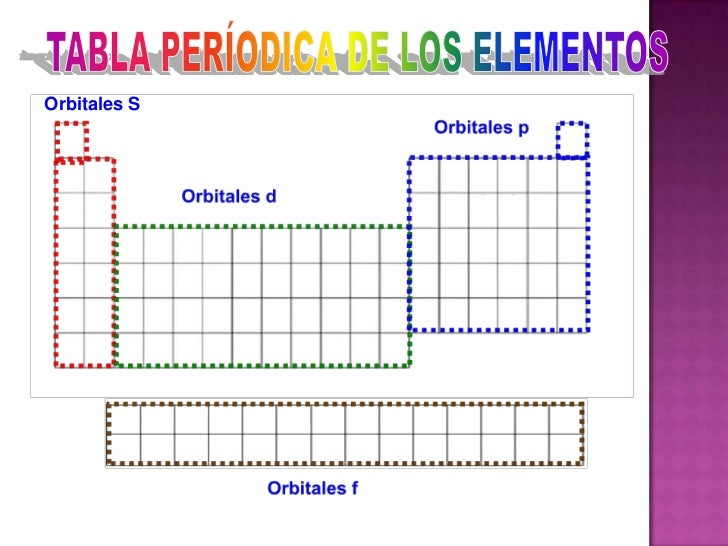 Tabla peridica y propiedades peridicas orbitales s 14 urtaz Image collections