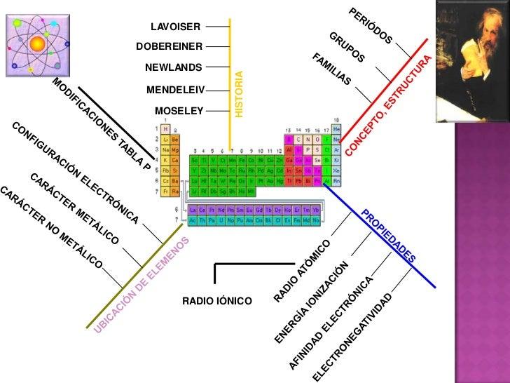 Tabla peridica y propiedades peridicas tabla peridica y propiedades peridicas 1 lavoiserdobereiner newlands historia mendeleiv moseley radio inico 2 urtaz Images