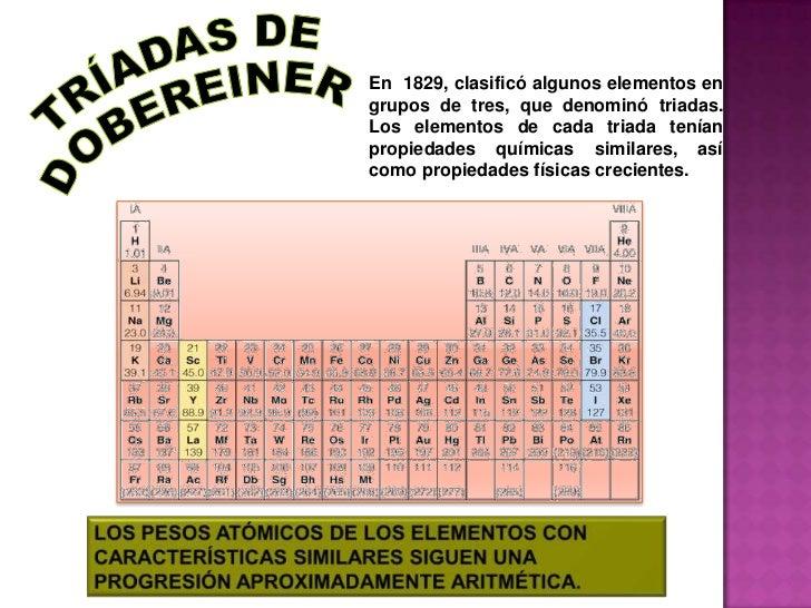 Tabla peridica y propiedades peridicas 7 urtaz Image collections