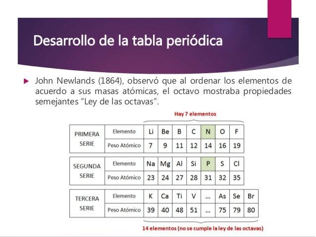 Tabla peridica y propiedades peridicas 3 desarrollo de la tabla peridica urtaz Images