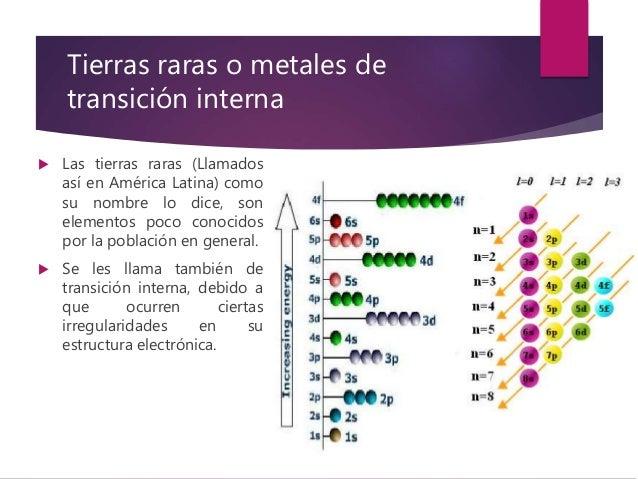 Tabla peridica y propiedades peridicas tierras raras urtaz Choice Image