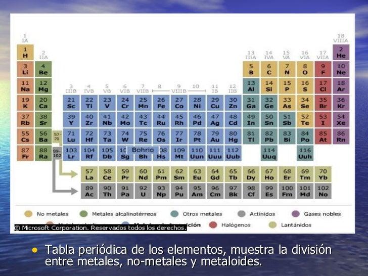 Periodica tabla periodica urtaz Images