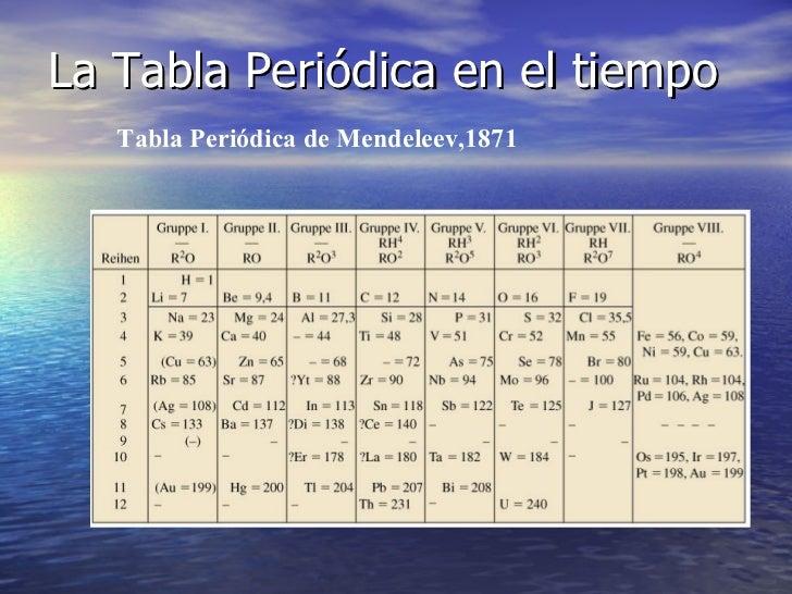 Tabla periodica formas que tom la tabla peridica a travs del tiempo urtaz Images