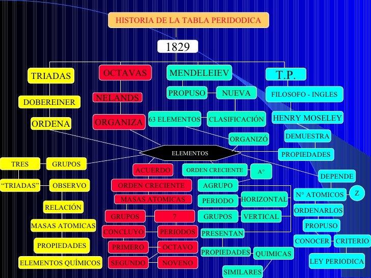 Tabla periodica historia de la tabla urtaz Image collections
