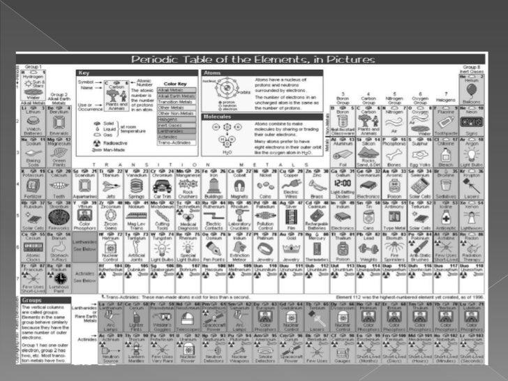 Historia de la tabla periodica quien invent la tabla peridicabr dimitri ivnovich mendeliev es el nombre del famoso genio que mas de una vez no dio dolores de cabeza nacital urtaz Choice Image