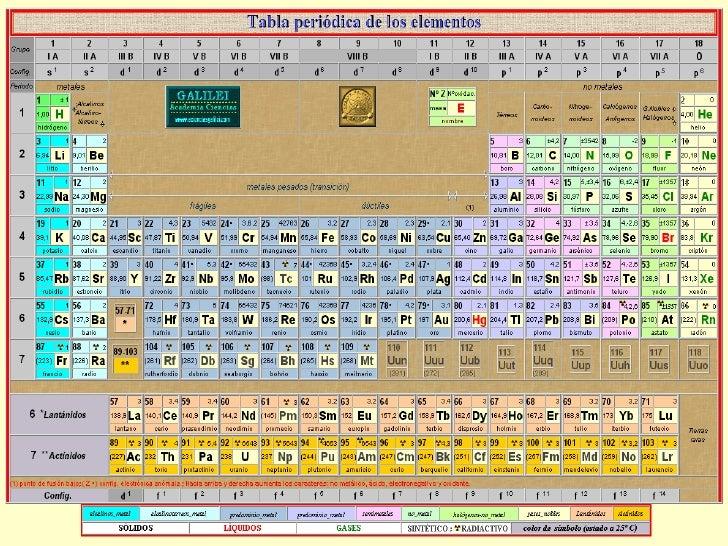 Tabla periodica de los elementos quimicos galilei gallery periodic tabla peridica escuela de biologa y qumica grupo 2 ii a los metales alcalinotrreos flavorsomefo gallery urtaz Images