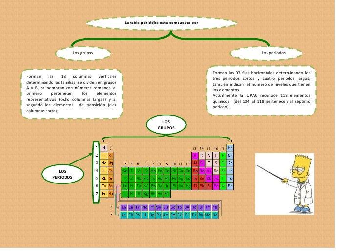 Tabla periodica los grupos los periodos 5 familias notables de la tabla peridica urtaz Images