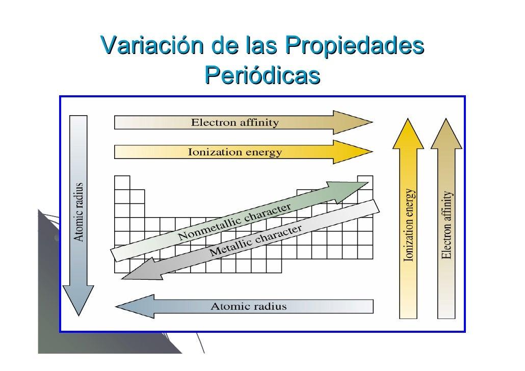Tabla periodica variacin de las propiedades peridicas urtaz Images